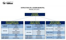 Organigrama Govern Municipal 2019-2023